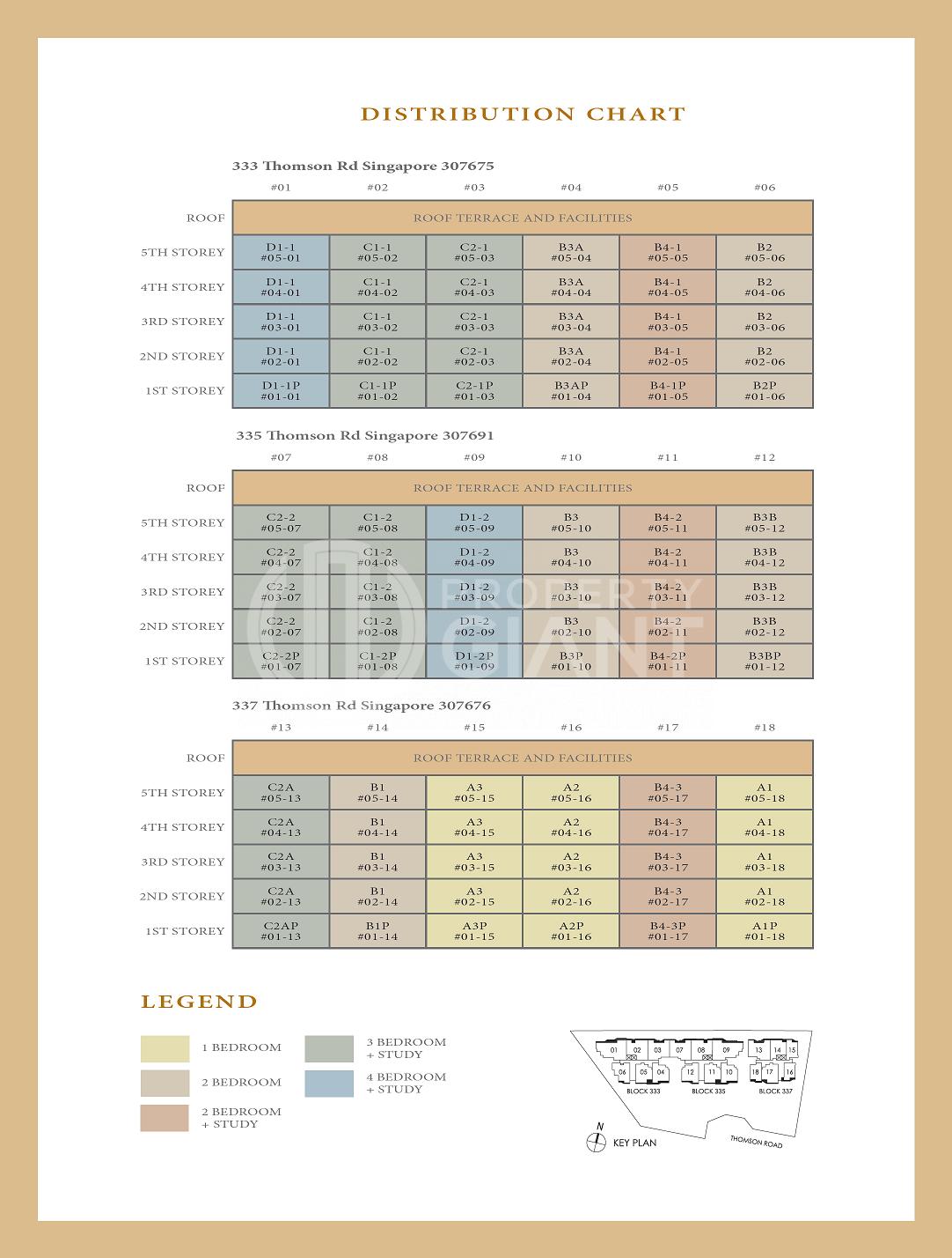 Peak Residence Elevation Chart