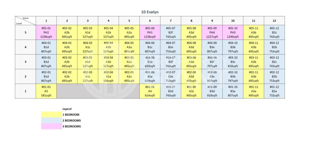 10 Evelyn Elevation Chart